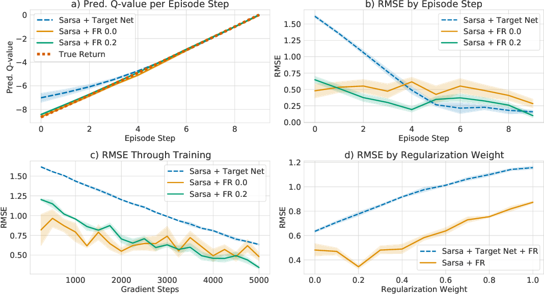 Figure 3 for Beyond Target Networks: Improving Deep $Q$-learning with Functional Regularization