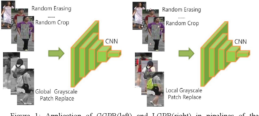 Figure 1 for A Person Re-identification Data Augmentation Method with Adversarial Defense Effect