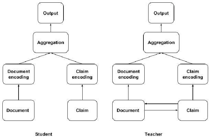 Figure 1 for Knowledge Distillation in Document Retrieval