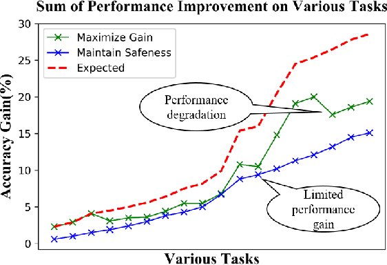Figure 1 for Reliable Weakly Supervised Learning: Maximize Gain and Maintain Safeness