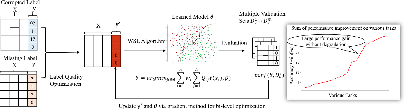 Figure 2 for Reliable Weakly Supervised Learning: Maximize Gain and Maintain Safeness