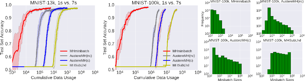 Figure 1 for An Efficient Minibatch Acceptance Test for Metropolis-Hastings