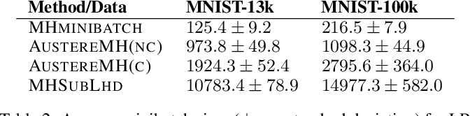 Figure 3 for An Efficient Minibatch Acceptance Test for Metropolis-Hastings