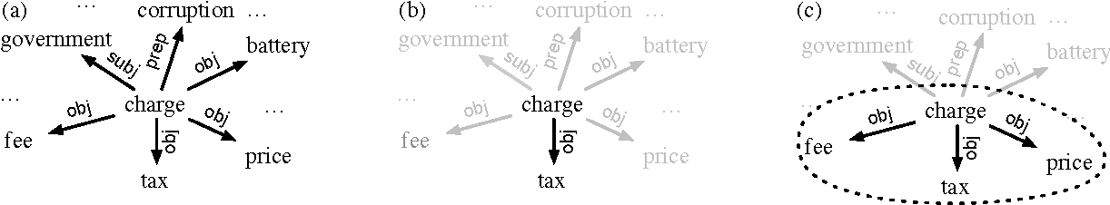 Word meaning in context a simple and effective vector model figure 1 ccuart Gallery