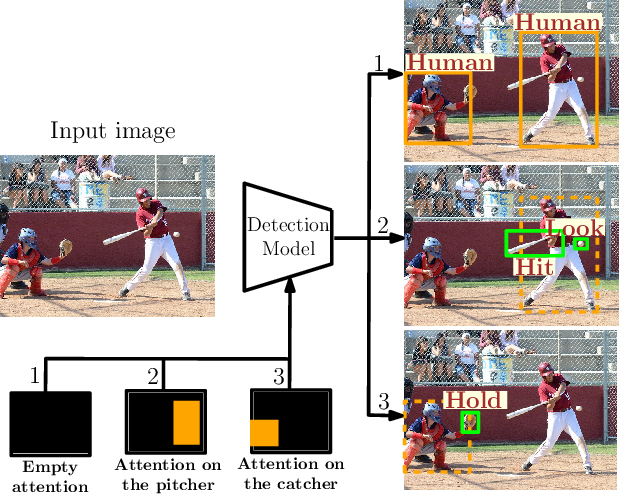 Figure 1 for Detecting Visual Relationships Using Box Attention