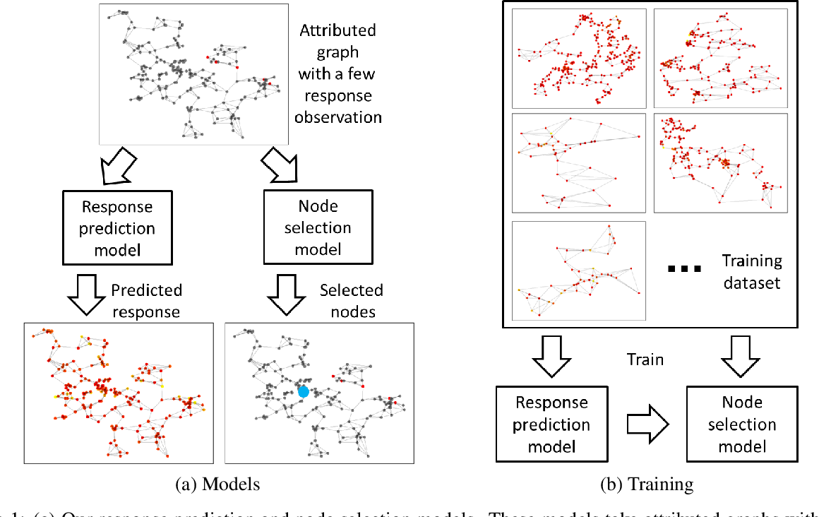 Figure 1 for Meta-Active Learning for Node Response Prediction in Graphs