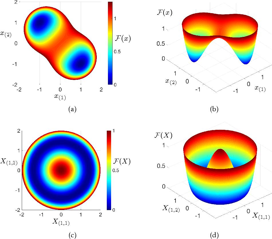 Figure 3 for Symmetry, Saddle Points, and Global Optimization Landscape of Nonconvex Matrix Factorization