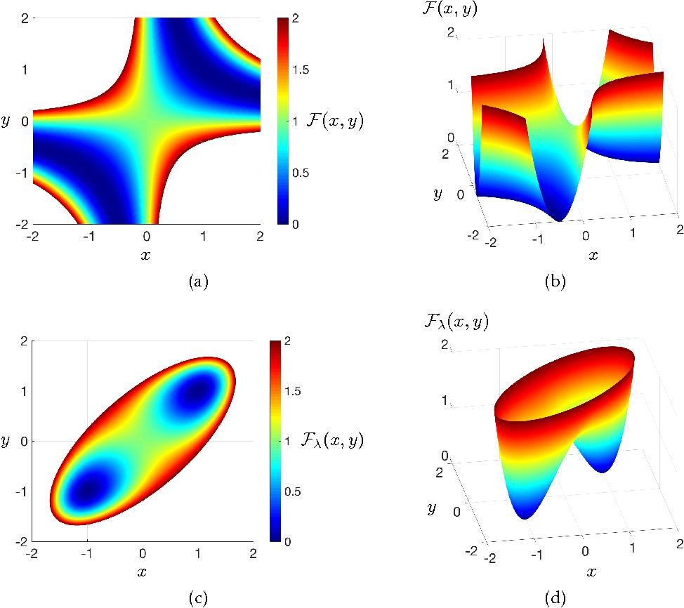 Figure 4 for Symmetry, Saddle Points, and Global Optimization Landscape of Nonconvex Matrix Factorization