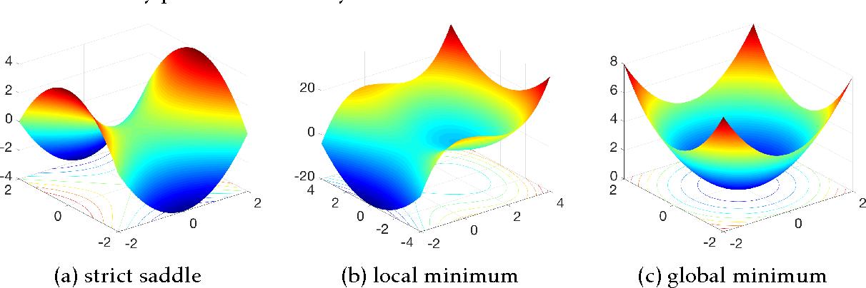 Figure 1 for Symmetry, Saddle Points, and Global Optimization Landscape of Nonconvex Matrix Factorization