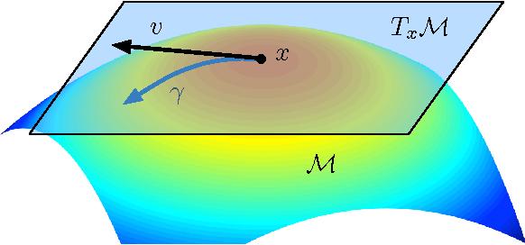 Figure 2 for Symmetry, Saddle Points, and Global Optimization Landscape of Nonconvex Matrix Factorization
