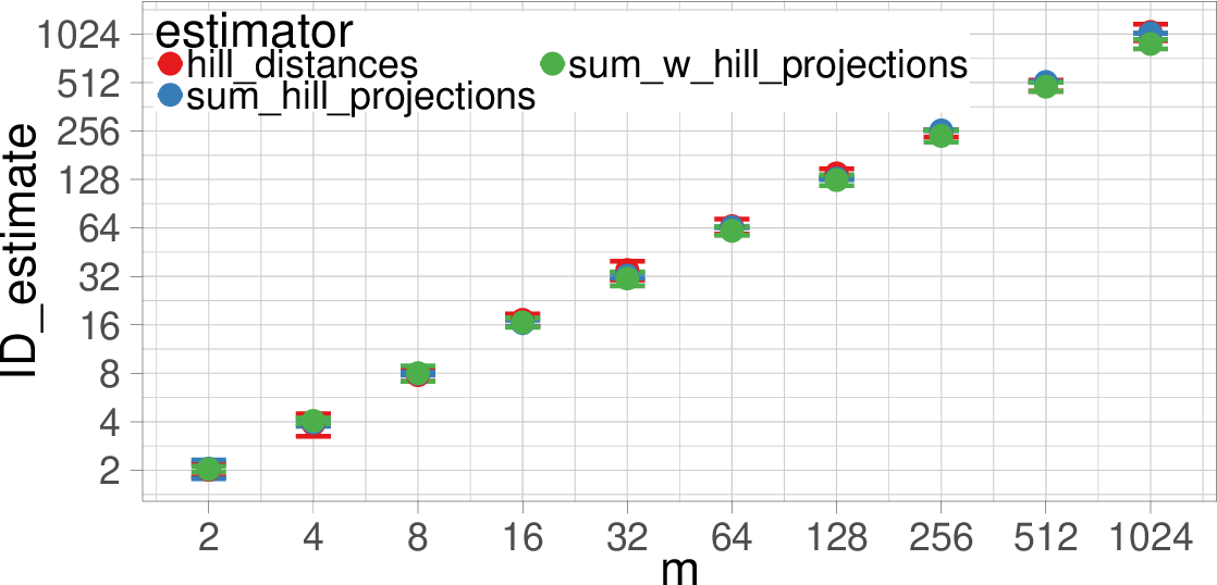 Figure 3 for Subspace Determination through Local Intrinsic Dimensional Decomposition: Theory and Experimentation