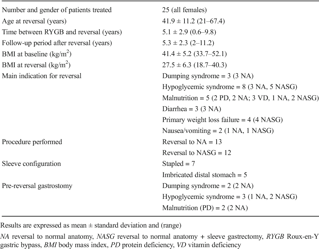 Medium Term Outcomes After Reversal Of Roux En Y Gastric Bypass