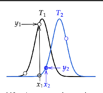 Figure 1 for Robustifying Sequential Neural Processes