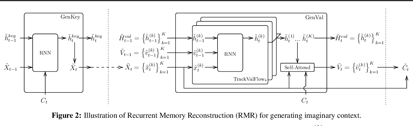 Figure 3 for Robustifying Sequential Neural Processes