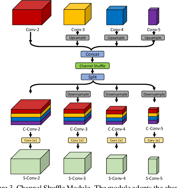 Figure 4 for Multi-Person Pose Estimation with Enhanced Channel-wise and Spatial Information