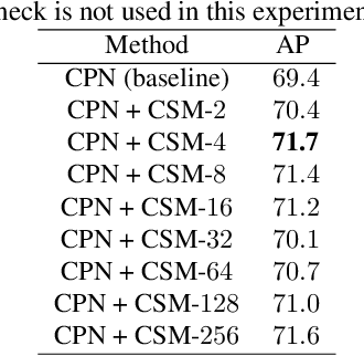 Figure 2 for Multi-Person Pose Estimation with Enhanced Channel-wise and Spatial Information