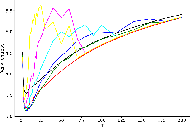 Figure 1 for Analysis and tuning of hierarchical topic models based on Renyi entropy approach