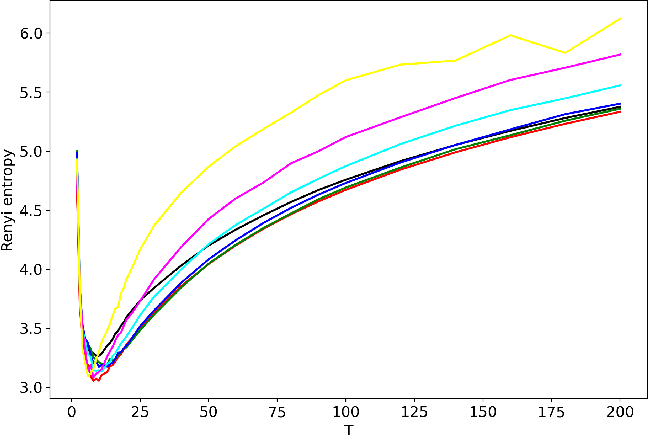 Figure 3 for Analysis and tuning of hierarchical topic models based on Renyi entropy approach