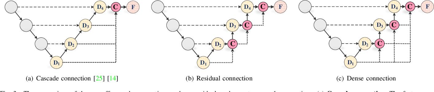 Figure 3 for TransAttUnet: Multi-level Attention-guided U-Net with Transformer for Medical Image Segmentation