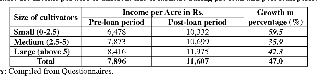 Table 15: Income per acre of different size of farmers during pre-loan and post-loan period