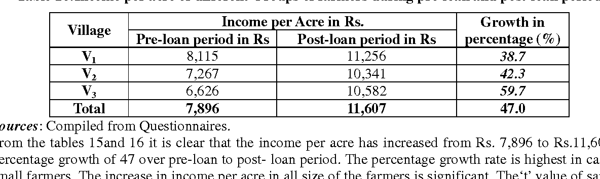 Table 16:Income per acre of different Groups of farmers during pre-loan and post-loan period