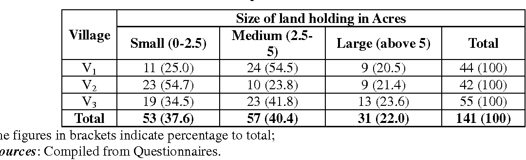 Table 1: Distribution of sample beneficiaries on the basis of size of land holdings