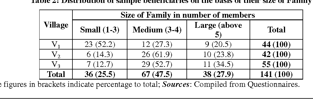 Table 2: Distribution of sample beneficiaries on the basis of their size of Family