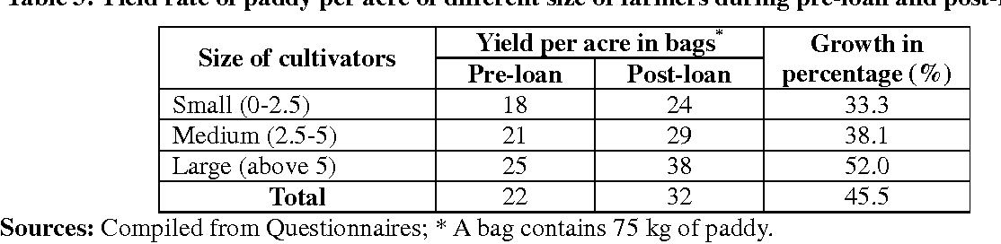 Table 4: Yield rate of paddy per acre of different Groups of farmers during pre-loan and post-loan
