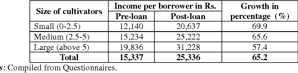 Table 5: Income per borrower per acre of different size of farmers during pre-loan and post-loan period