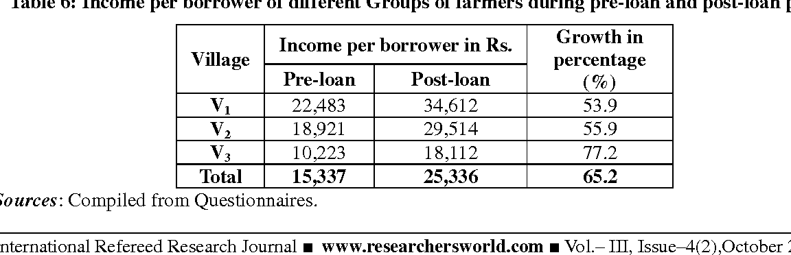 Table 6: Income per borrower of different Groups of farmers during pre-loan and post-loan period