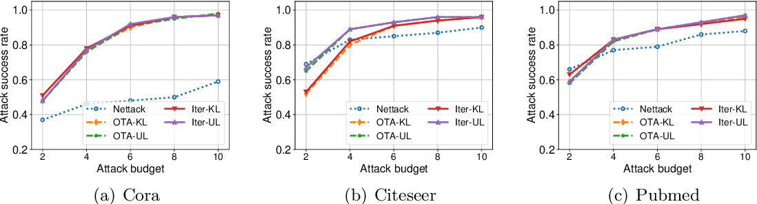 Figure 2 for Evasion Attacks to Graph Neural Networks via Influence Function