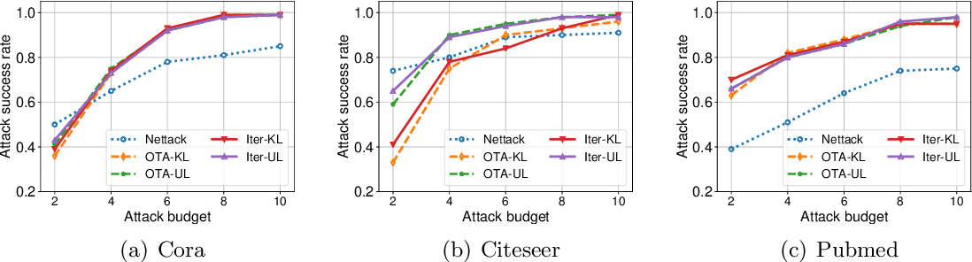 Figure 3 for Evasion Attacks to Graph Neural Networks via Influence Function
