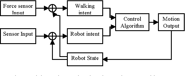 Fig. 5 Walking assistant robot shared control system architecture.