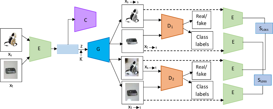 Figure 1 for Preserving Semantic Consistency in Unsupervised Domain Adaptation Using Generative Adversarial Networks