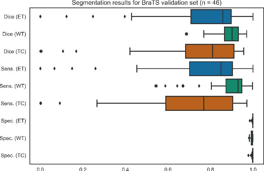 Figure 4 for Sequential 3D U-Nets for Biologically-Informed Brain Tumor Segmentation