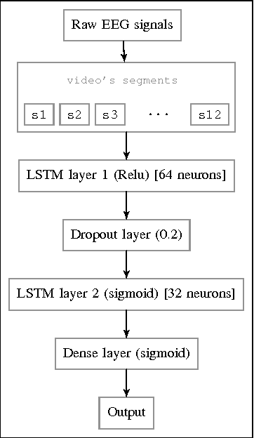 PDF] Emotion Recognition based on EEG using LSTM Recurrent Neural