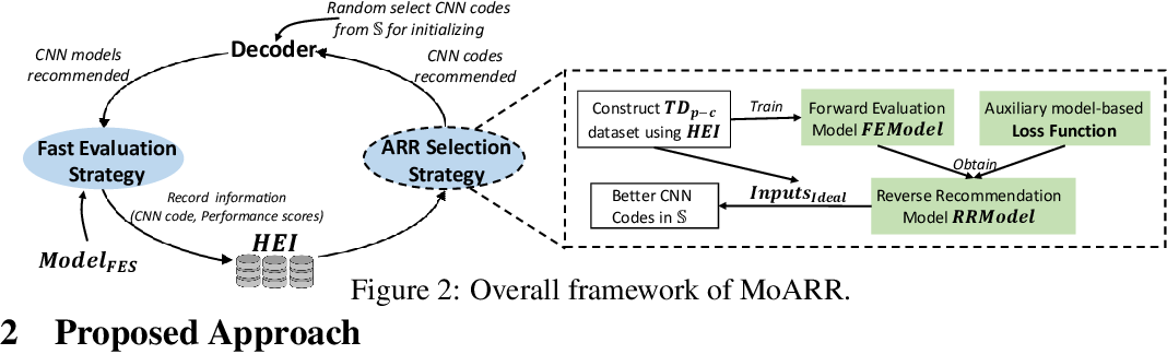 Figure 2 for Multi-Objective Neural Architecture Search Based on Diverse Structures and Adaptive Recommendation