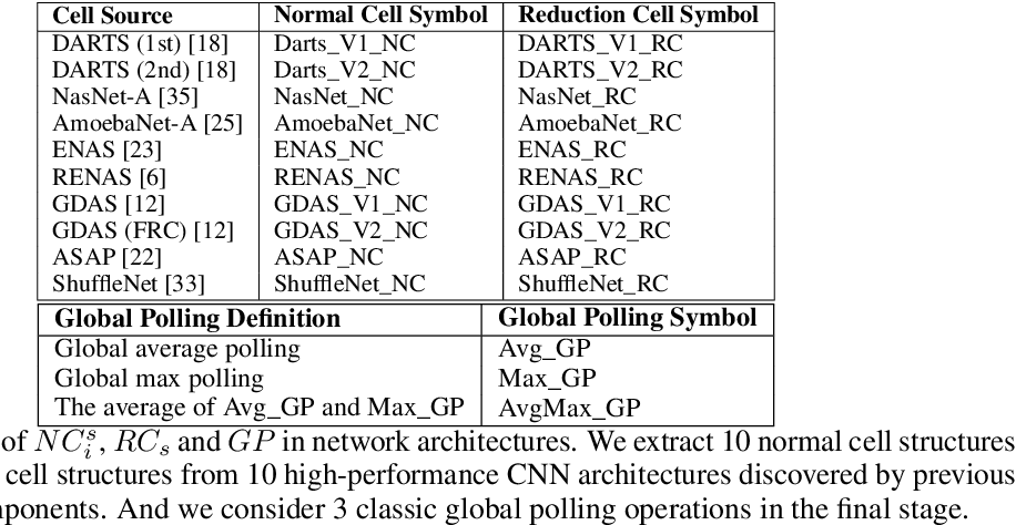 Figure 1 for Multi-Objective Neural Architecture Search Based on Diverse Structures and Adaptive Recommendation