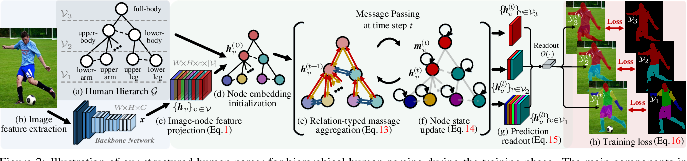 Figure 3 for Hierarchical Human Parsing with Typed Part-Relation Reasoning