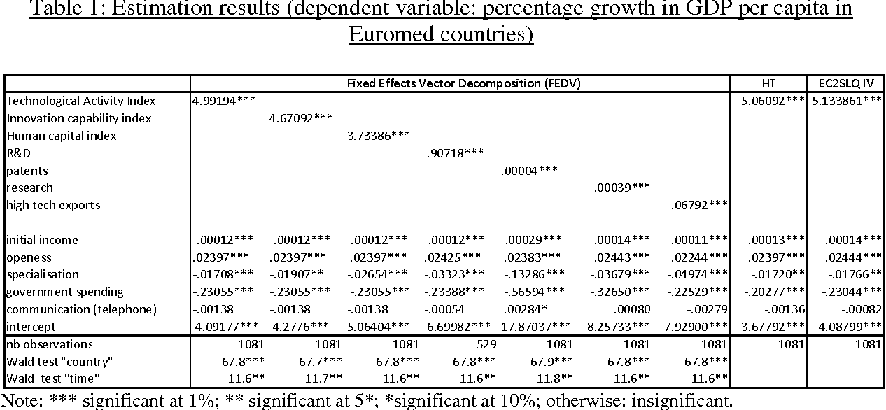 Table 1: Estimation results (dependent variable: percentage growth in GDP per capita in