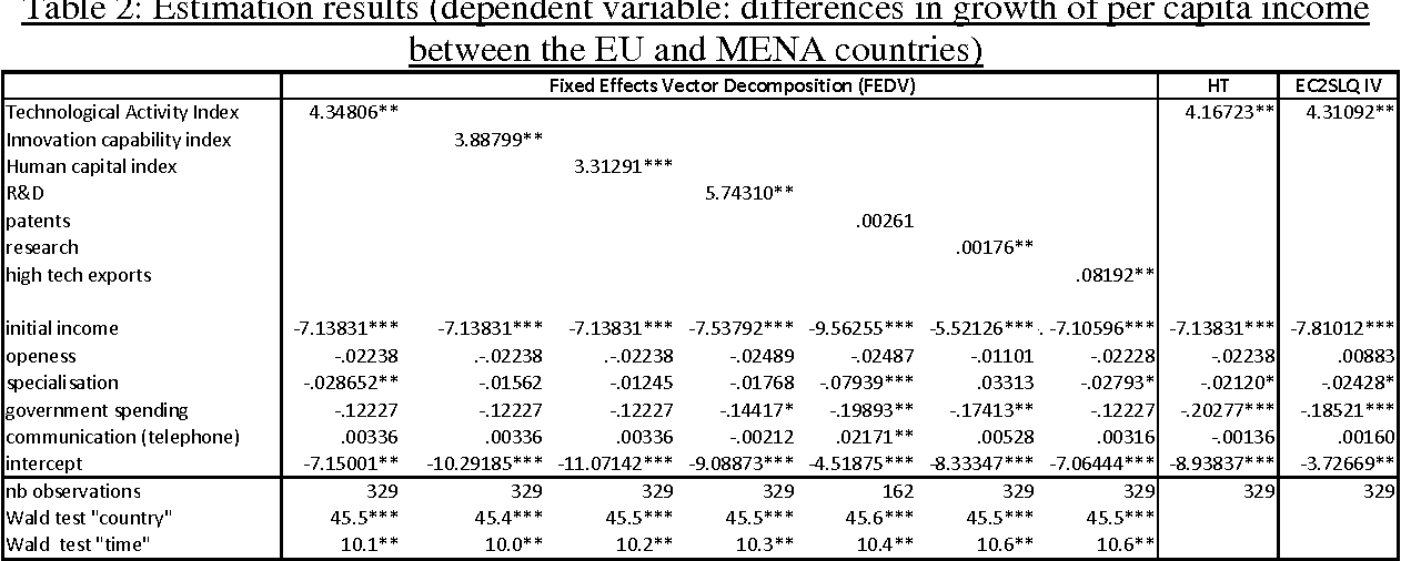 Table 2: Estimation results (dependent variable: differences in growth of per capita income