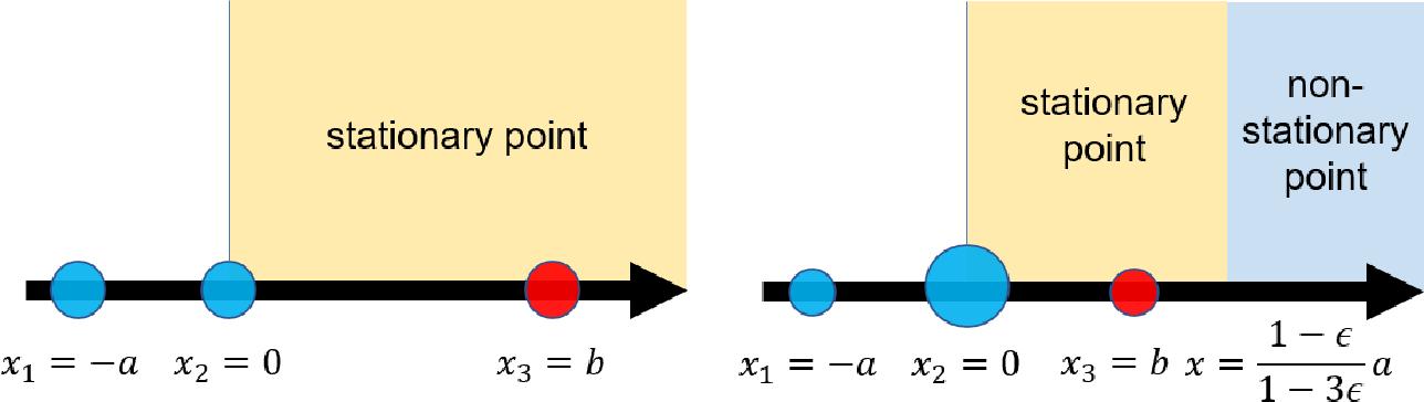 Figure 1 for Robust estimation via generalized quasi-gradients