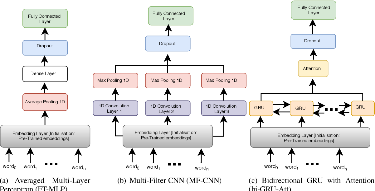 Figure 1 for Expanding the Text Classification Toolbox with Cross-Lingual Embeddings