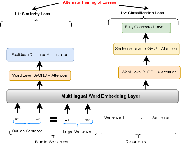 Figure 3 for Expanding the Text Classification Toolbox with Cross-Lingual Embeddings