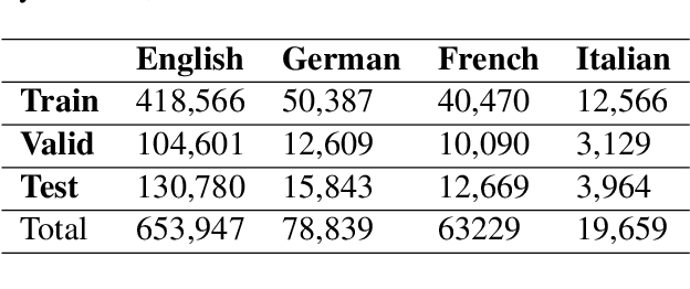 Figure 2 for Expanding the Text Classification Toolbox with Cross-Lingual Embeddings
