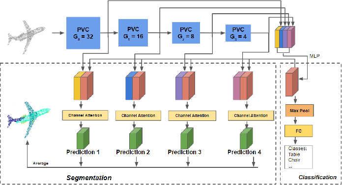 Figure 1 for Fast Point Voxel Convolution Neural Network with Selective Feature Fusion for Point Cloud Semantic Segmentation