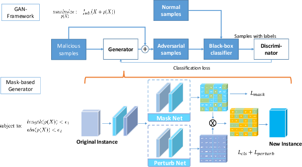 Figure 1 for Few-Features Attack to Fool Machine Learning Models through Mask-Based GAN