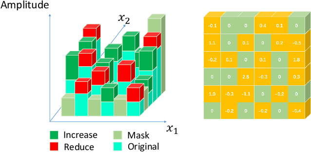 Figure 2 for Few-Features Attack to Fool Machine Learning Models through Mask-Based GAN
