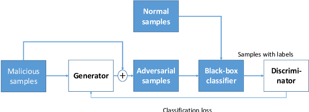 Figure 3 for Few-Features Attack to Fool Machine Learning Models through Mask-Based GAN