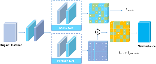 Figure 4 for Few-Features Attack to Fool Machine Learning Models through Mask-Based GAN